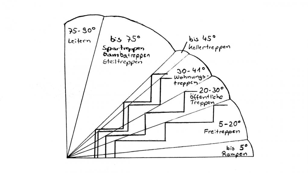 6 Sichere Hinweise Treppen Selber Bauen + Berechnen · Baubeaver von Holztreppe Selber Bauen Anleitung Bild