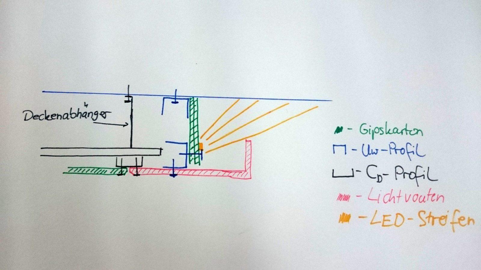 Abgehängte Decke Mit Indirekter Beleuchtung (Lichtvouten) Selber Machen von Abgehängte Decke Beleuchtung Selber Bauen Bild