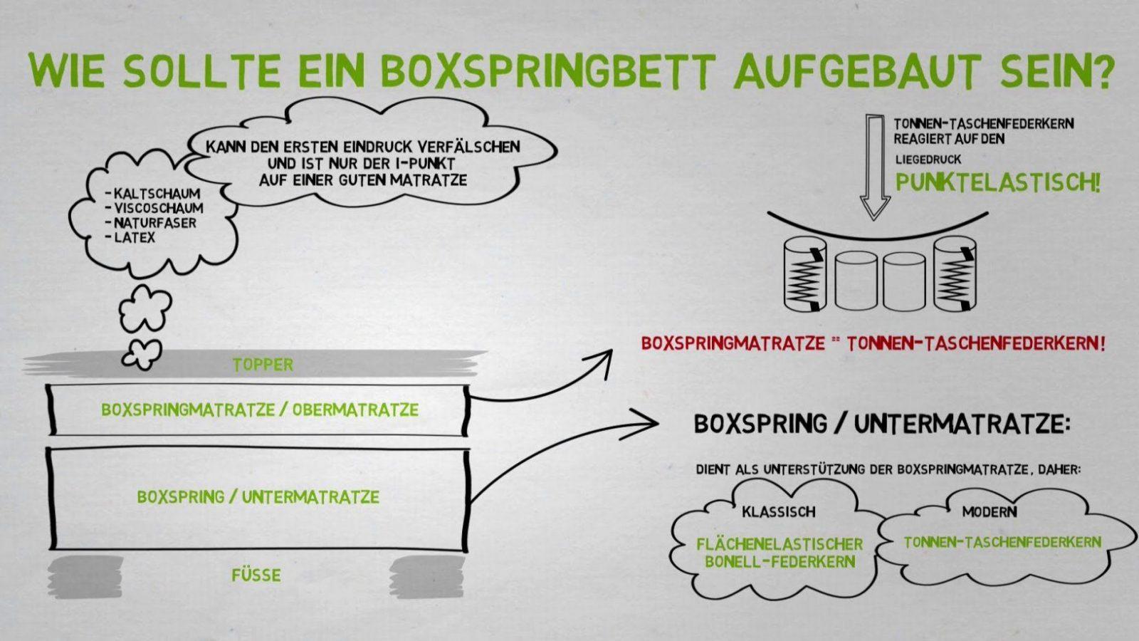 Boxspringbetten Aufbau Wichtige Elemente Beim Boxspringbett  Youtube von Boxspring Bett Selber Bauen Anleitung Bild
