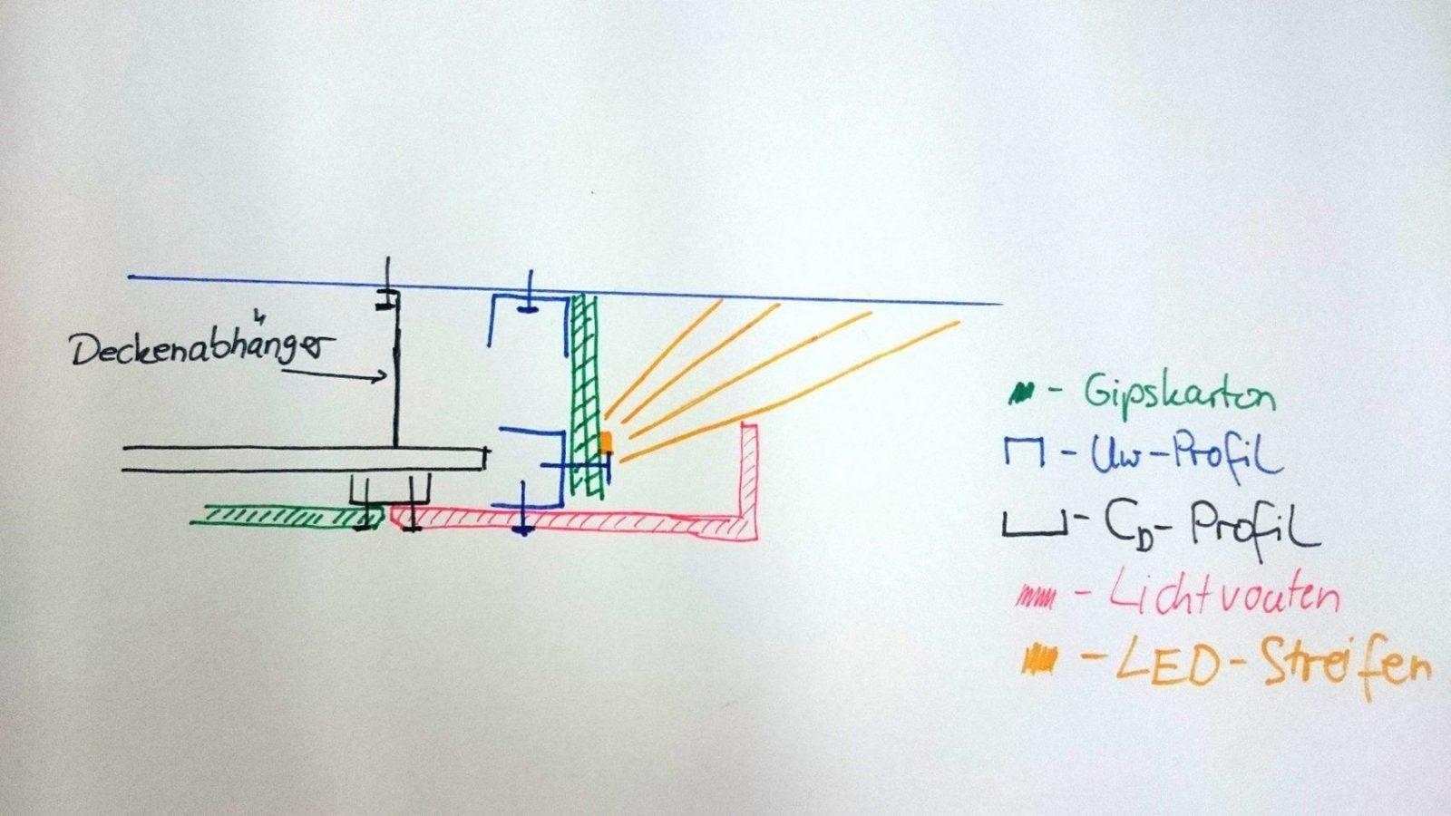 Luxury Amazing Indirekte Beleuchtung Selber Bauen Anleitung Abgeha von Indirekte Beleuchtung Selber Bauen Wand Bild
