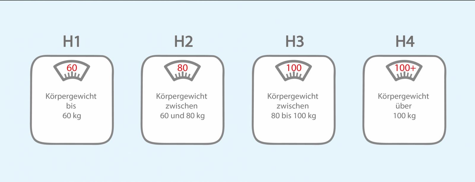 Matratzen Härtegrad H1 Bis H5  Welcher Passt Zu Ihnen von Welchen Härtegrad Brauche Ich Bild