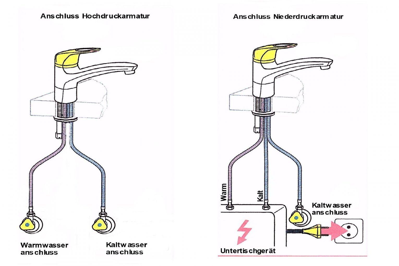 Neoteric Ideas Niederdruck Hochdruck Unterschied 9  Pearlher von Durchlauferhitzer Niederdruck Oder Hochdruck Photo