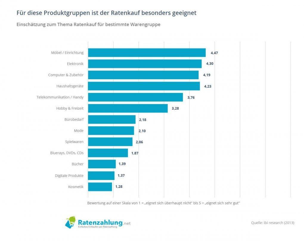 Ratgeber Finanzierung Bei Otto  Ratenzahlung von Liste Der Versandhäuser Mit Ratenzahlung Bild
