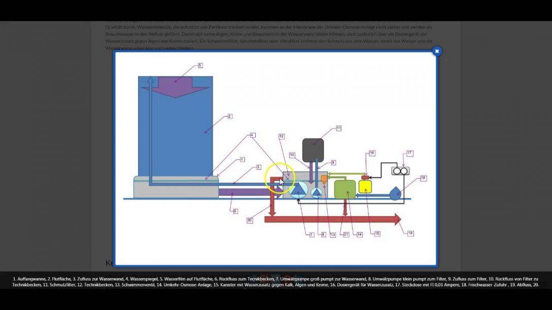 Wie Funktioniert Eine Automatische Wasserwand  Youtube von Wasserwand Garten Selber Bauen Photo